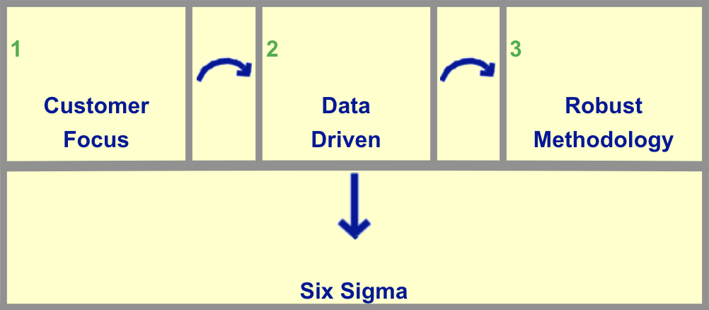 Defining Six Sigma For Your Business Or Organization