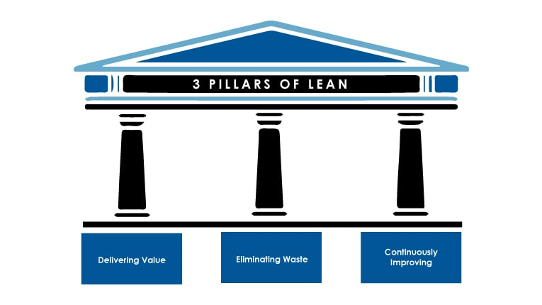 3 Pillars of Lean Management