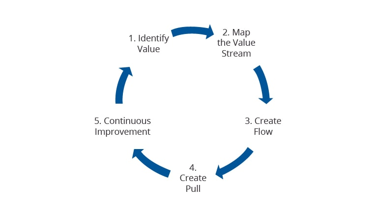 Figure 2: Five Steps of Lean Management