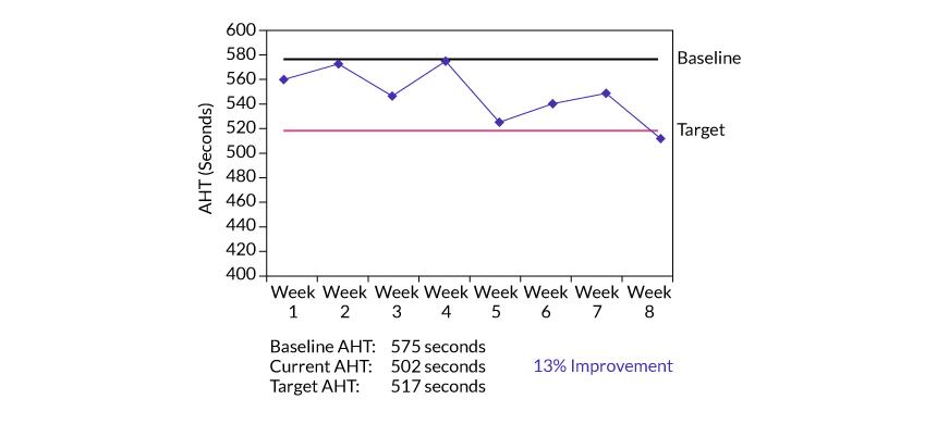 Figure 5: AHT Improvement – System Support Calls