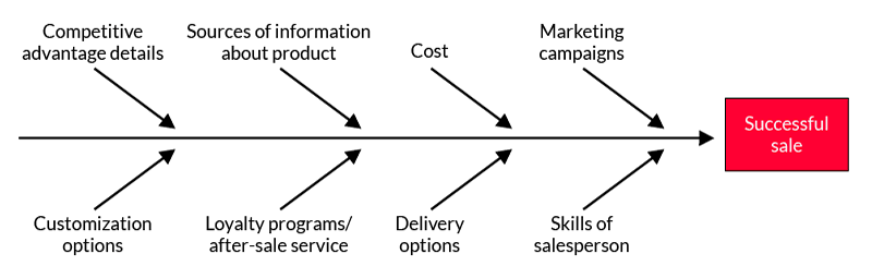 Figure 1: Cause-and-Effect Diagram (Fishbone)