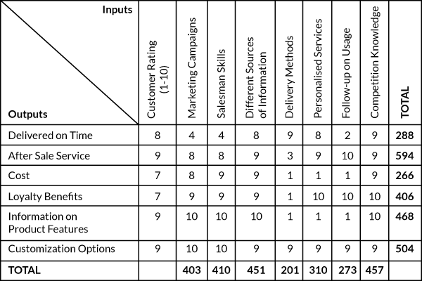 Figure 2: Cause-and-Effect Matrix