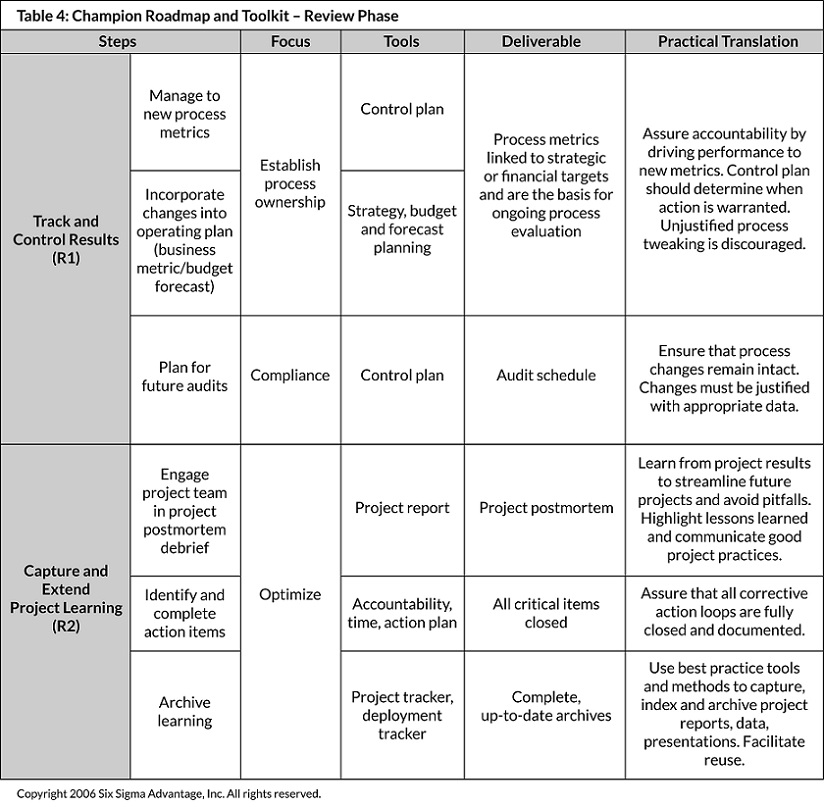 Table 4: Champion Roadmap and Toolkit – Review Phase