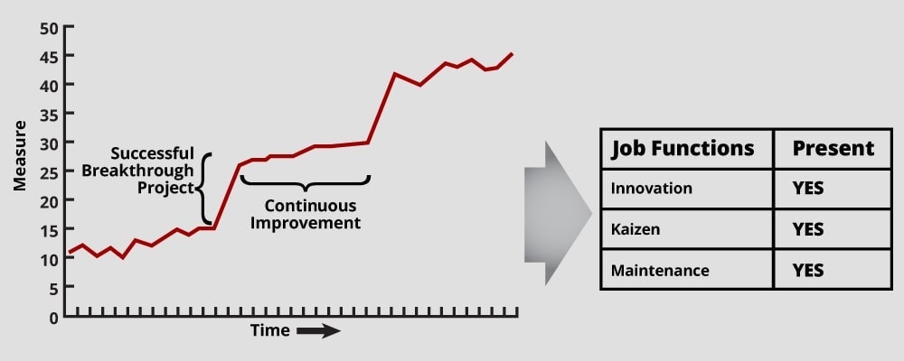 Combining Kaizen with Six Sigma Ensures Continuous Improvement