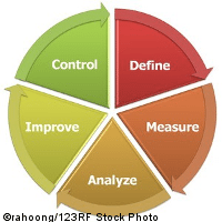 Combining the Power of DMAIC with Testing Processes