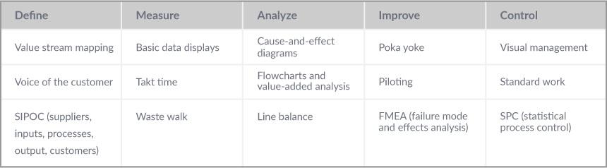 DMAIC Framework