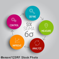 Using Six Sigma to Fix a Deployment In Progress