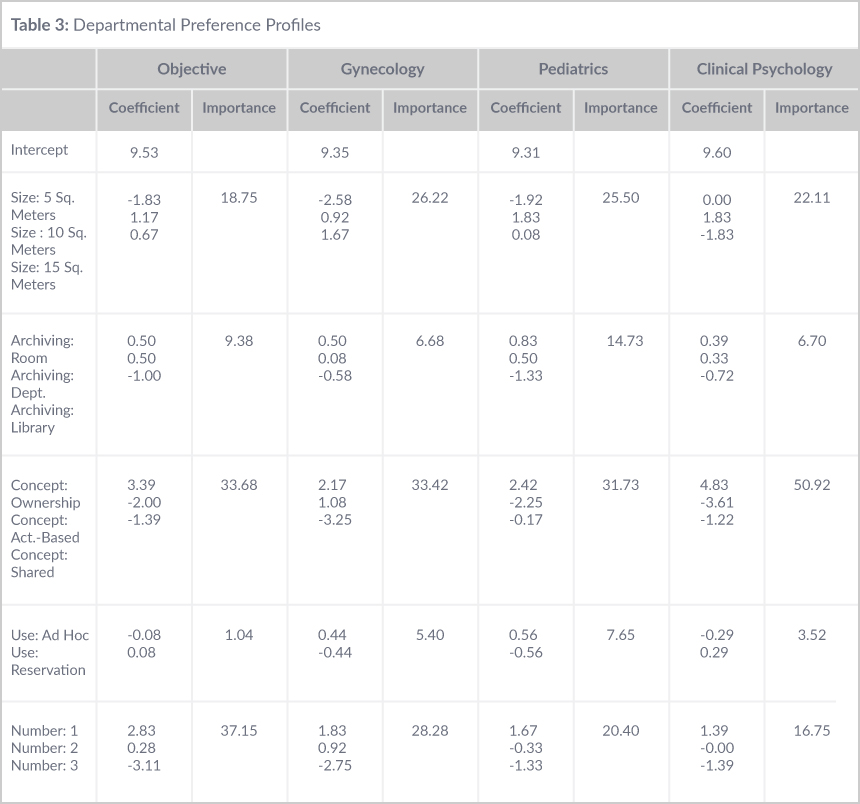 Departmental Preference Profiles