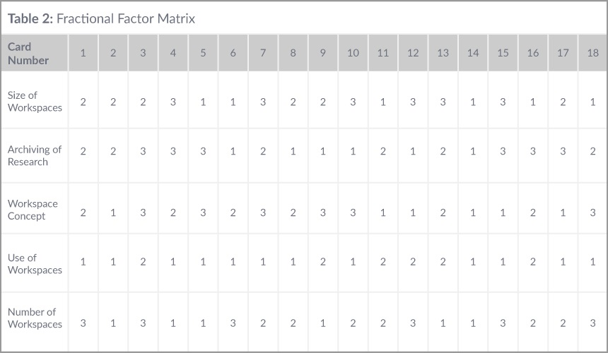 Fractional Factor Matrix
