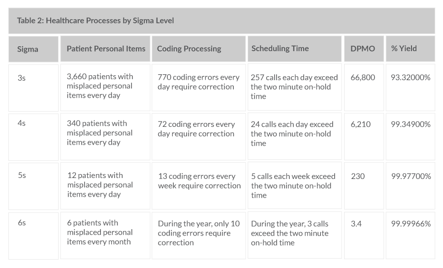 Table 2: Healthcare Processes by Sigma Level