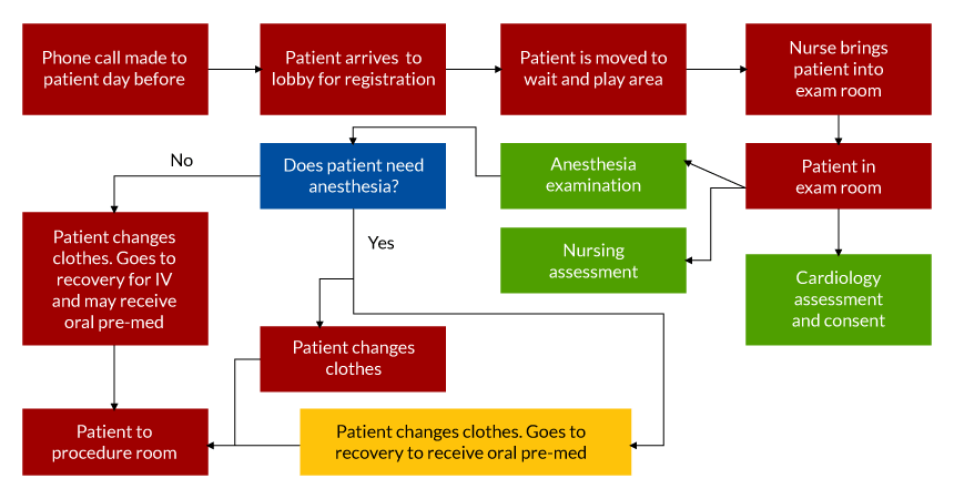 Figure 1: High-Level First Case Start Process Map (Source: GE Healthcare and New York-Presbyterian Hospital)