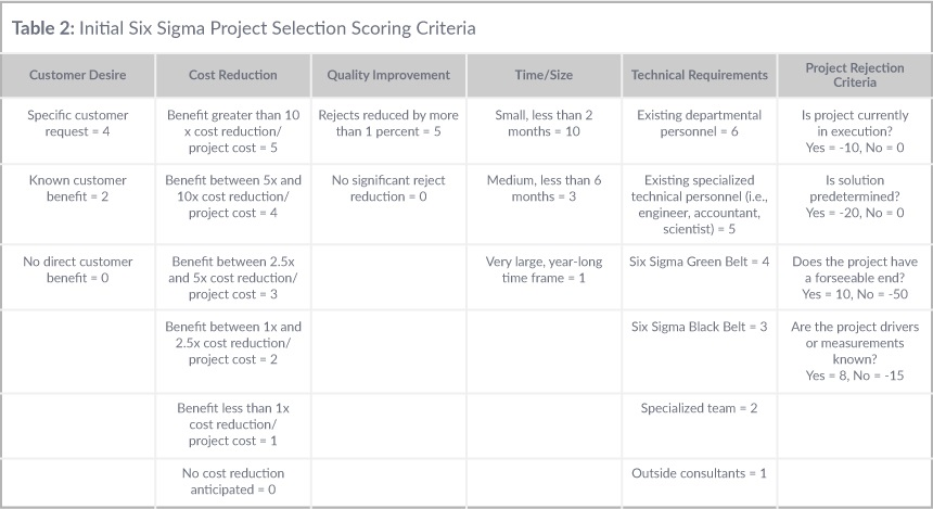Table 2: Initial Six Sigma Project Selection Scoring Criteria