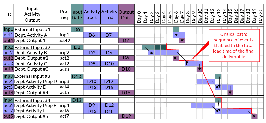 Figure 3: Input, Activity and Output With Critical Path Outlined