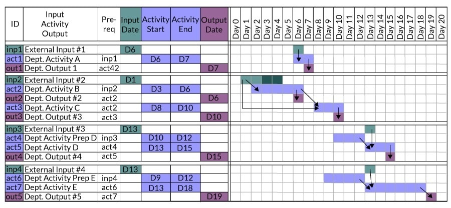 Figure 2: Input, Activity and Output within Sample Department