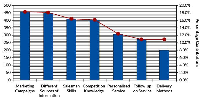 Figure 3: KPIV Pareto Chart