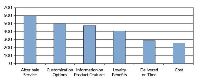 Figure 4: KPOV Pareto Chart
