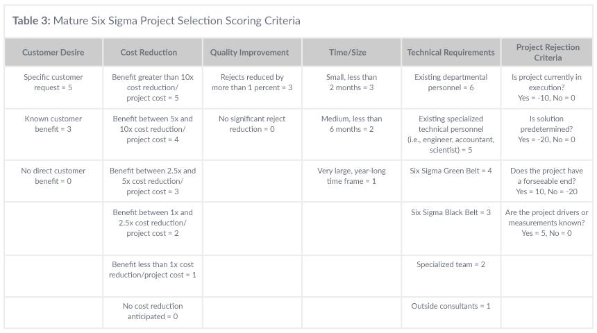 Table 3: Mature Six Sigma Project Selection Scoring Criteria