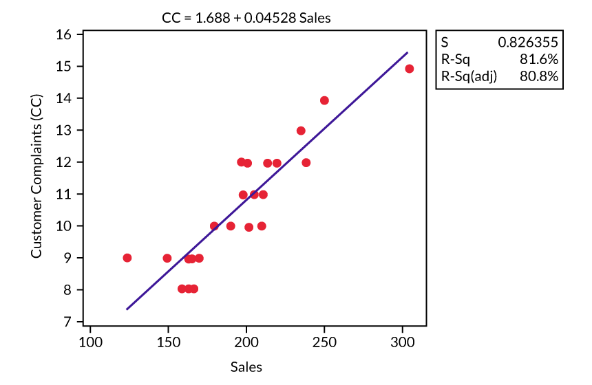 Figure 1: Model 1 (Fitted Line Plot)