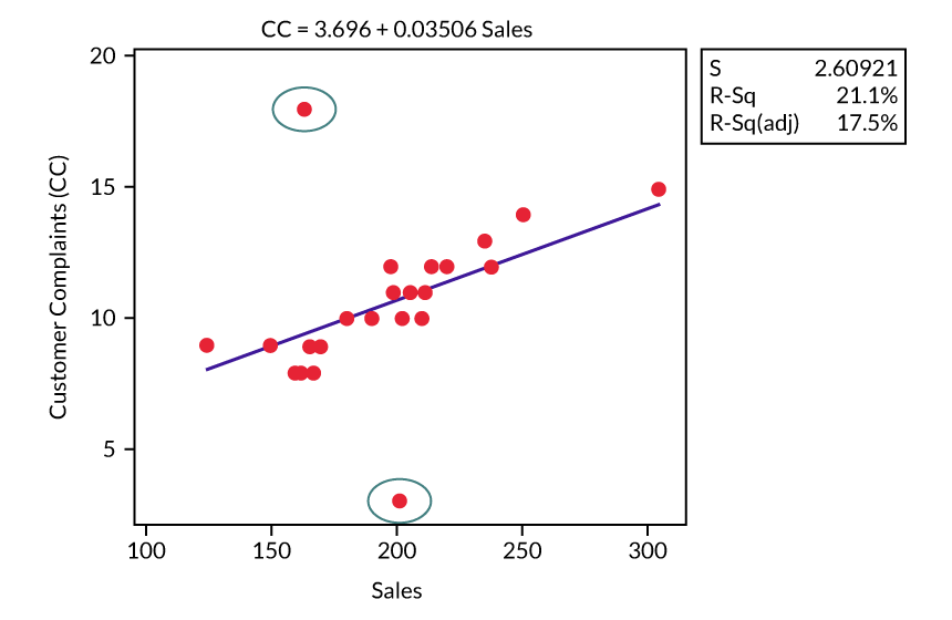Figure 5: Model 5 (Fitted Line Plot)