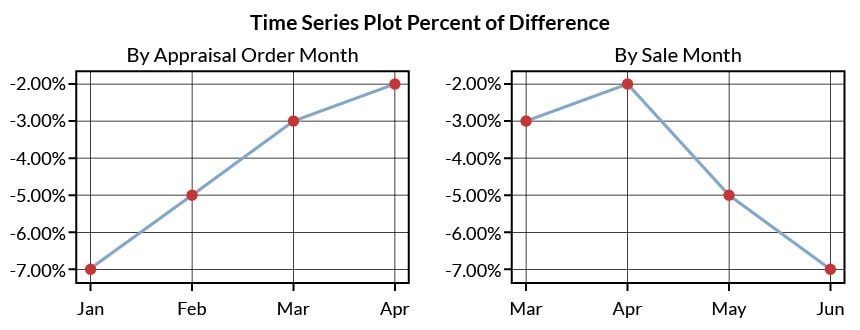 Figure 1: Same Data but Different Time Dimensions