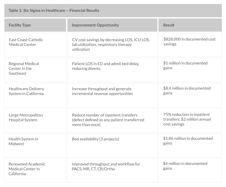 Table 1: Six Sigma in Healthcare – Financial Results
