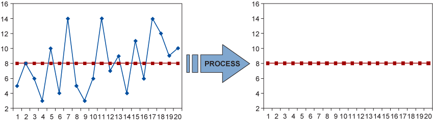 Stabilizing Process Flow