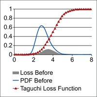 Using Taguchi's Loss Function to Estimate Project Benefits