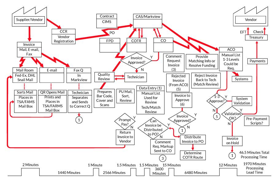 Figure 1: U.S. Coast Guard Finance Center Current-State Accounts Payable Value Stream Map