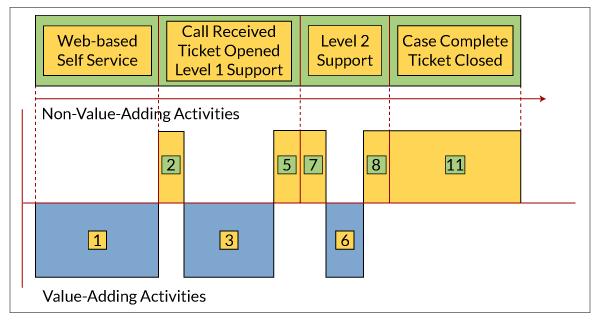 Figure 2: Value Stream Analysis of Lean Help Desk Design