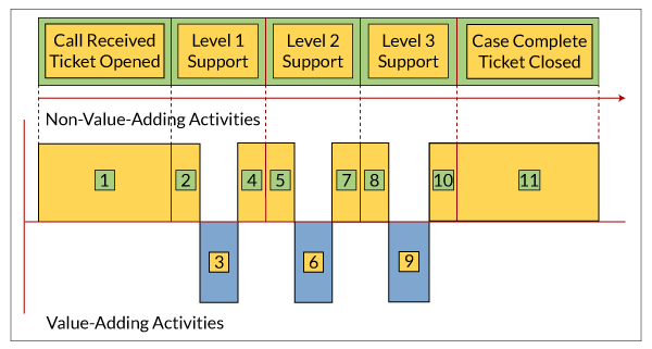 Figure 1: Value Stream Analysis of Typical Help Desk Design