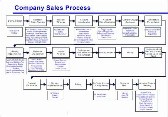 Figure 1: Too many steps make this process map hard to use. (Click to enlarge)