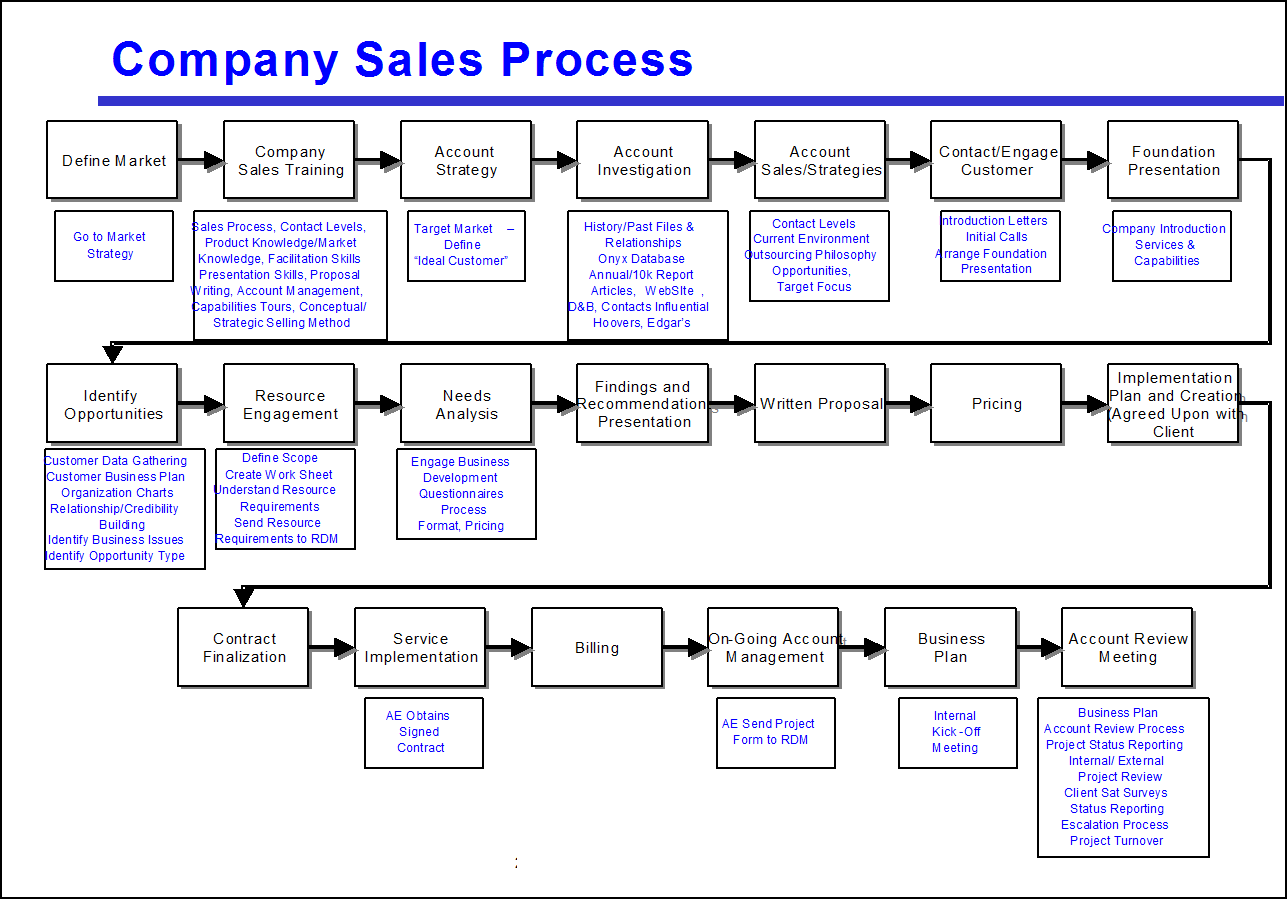 Too many steps make this process map hard to use  Click to enlarge 4fsshvpS
