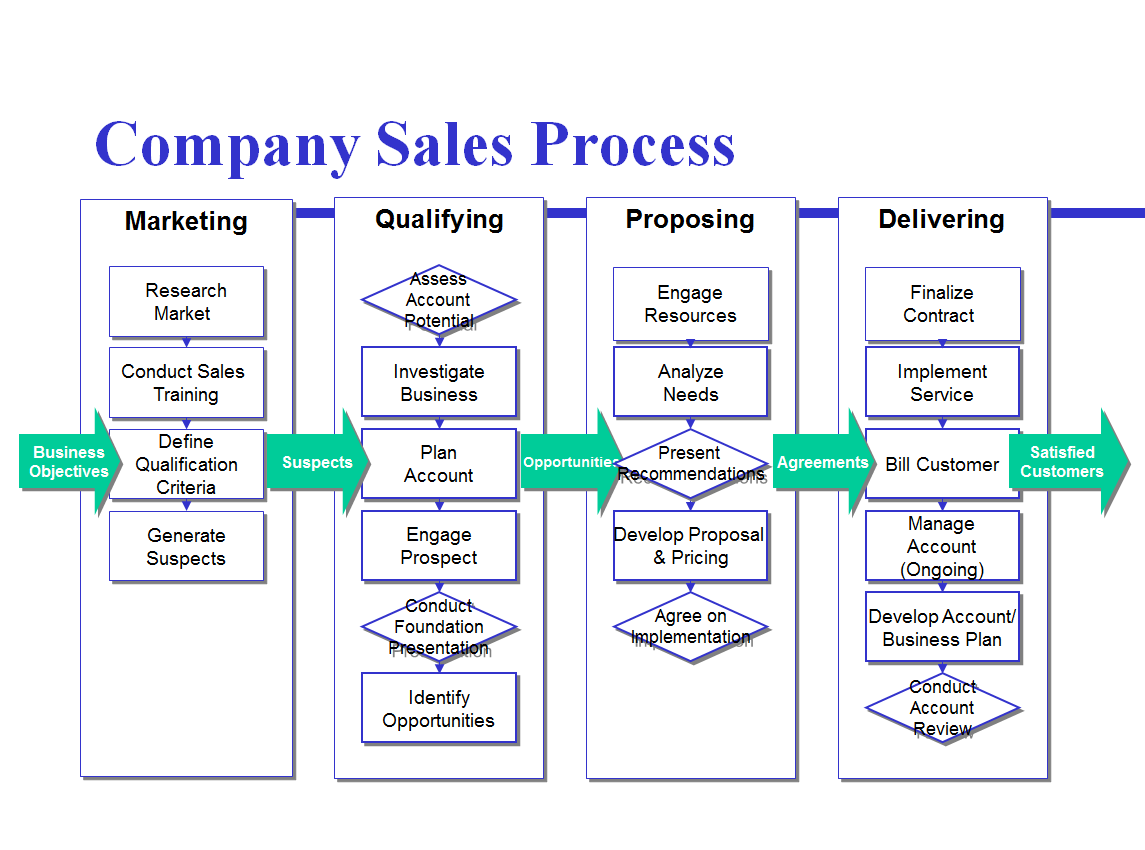 Avoid the four most common mistakes of sales process mapping for Sales call cycle template