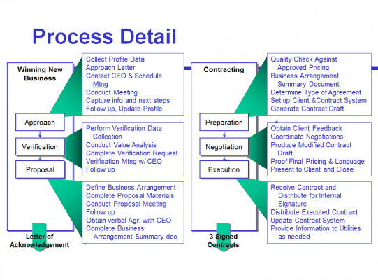 Figure 3: This process map focuses on seller activities. (Click to enlarge)