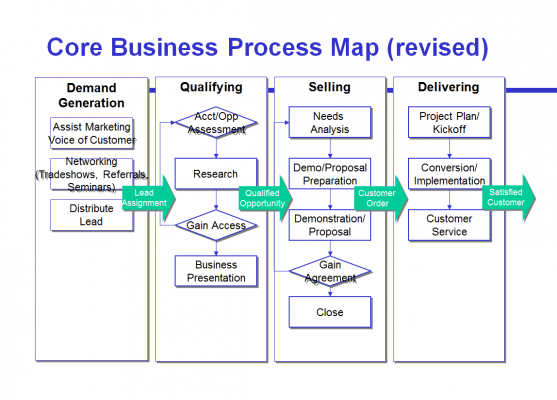 Figure 4: Revised sales process focuses on customer interaction. (Click to enlarge)
