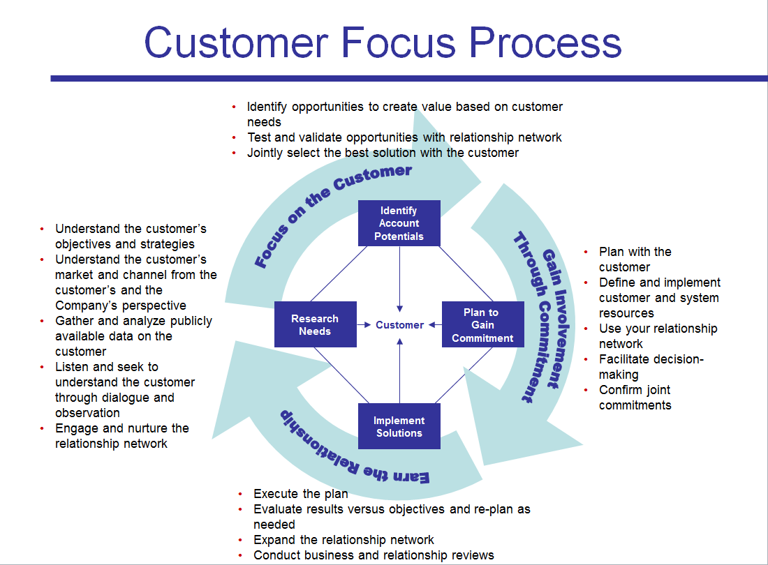 market potential and customer mapping analysis