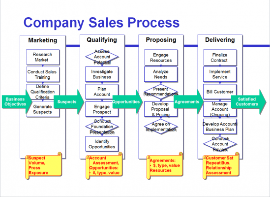 Figure 7: Broad metrics assess each goal-driven phase of the sales process. (Click to enlarge)