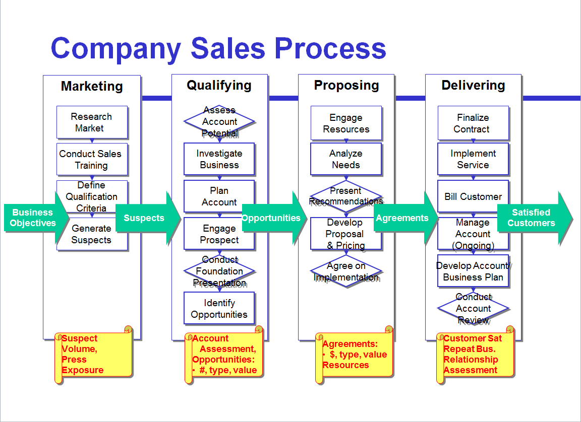 Figure 7: Broad metrics assess each goal-driven phase of the sales ...