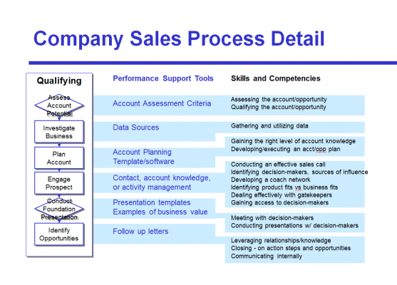 Figure 8: Link performance support, skills, and competencies to the sales process. (Click to enlarge)