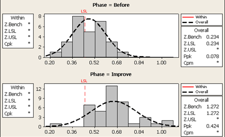 Figure 5: Capability Histograms of Conversion Rt by Phase