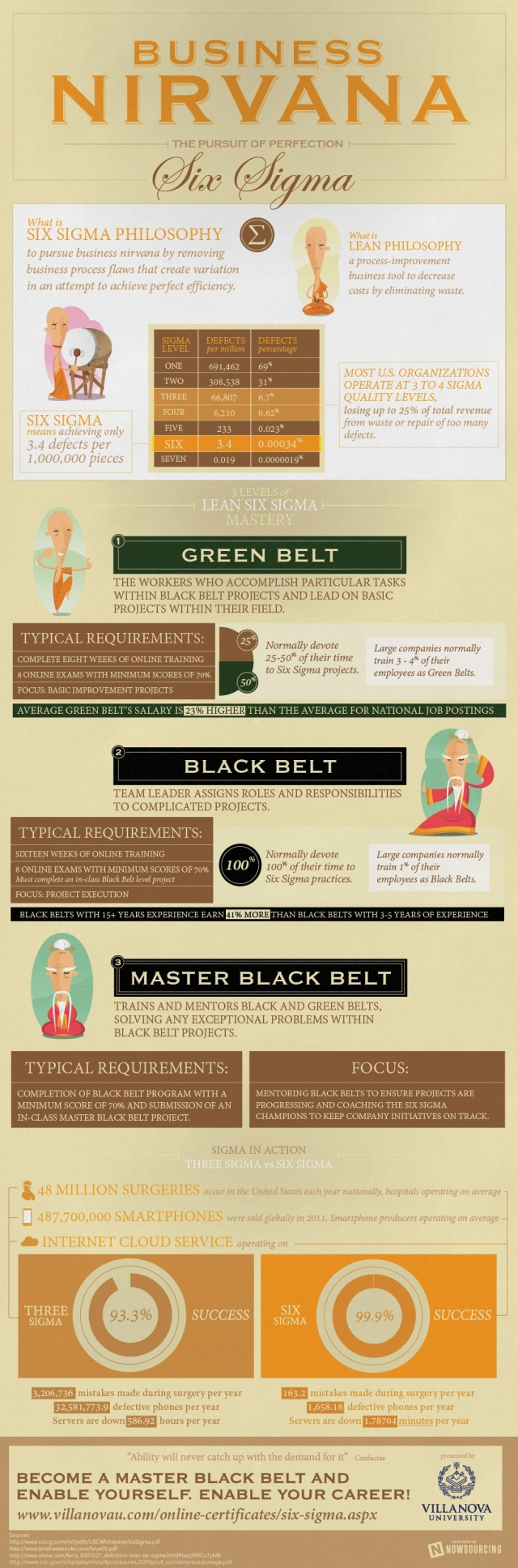 A six sigma basics infographic 1betcityfo Image collections