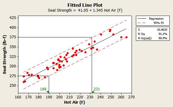 Figure 1: Optimized Air Temperatures