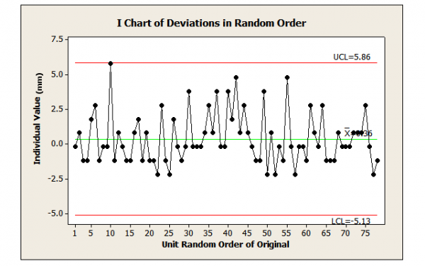Figure 2: Deviations from Nominal Randomly Drawn from Original Data