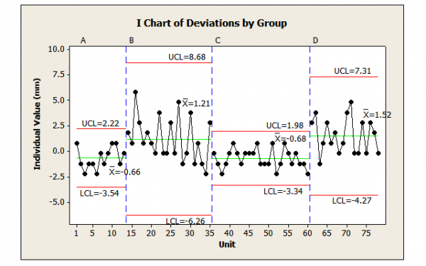 Figure 4: Deviations from Nominal Grouped by CCS Evidence