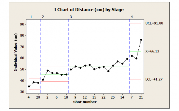 Figure 7: Distances Traveled By Stages Representing Ranges of Force