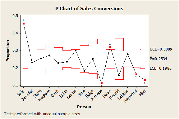 Figure 2: P-chart of Sales Conversions