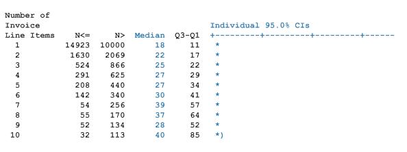 Figure 3: Standard Processing Times – 1