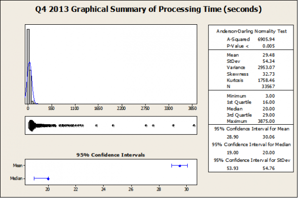Figure 1: Summary of Processing Time, Q4 2013