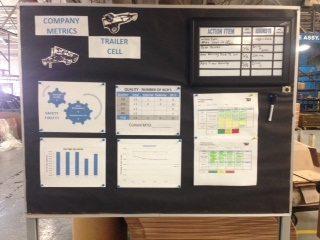 Figure 3: Example of Team Metrics Board