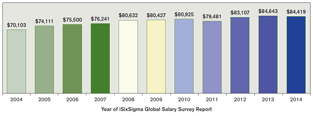 Figure 1: Black Belt Worldwide Average Salary Year to Year